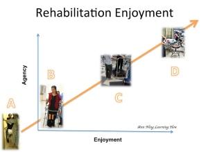 127.  How to Enjoy the Rehabilitation Process