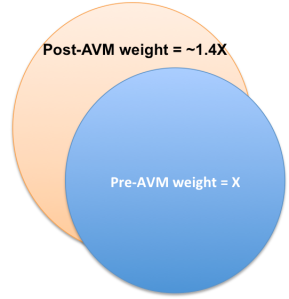 Weight Post AVM Drug-Induced Weight Gain